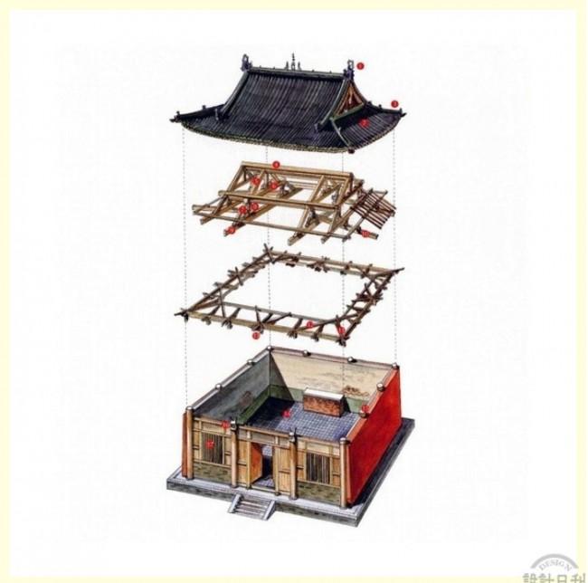 中国古建筑解剖分解内部结构展示图 精美彩铅水彩古建筑立体结构图