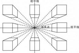 什么是透视,1点,2点,3点透视是什么意思?透视怎么画,有什么技巧?