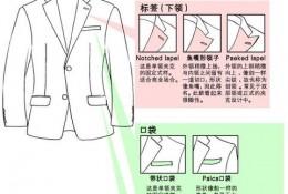 动漫画男生的衣服怎么画 详细讲解很全 男生西装衬衫鞋子的画法