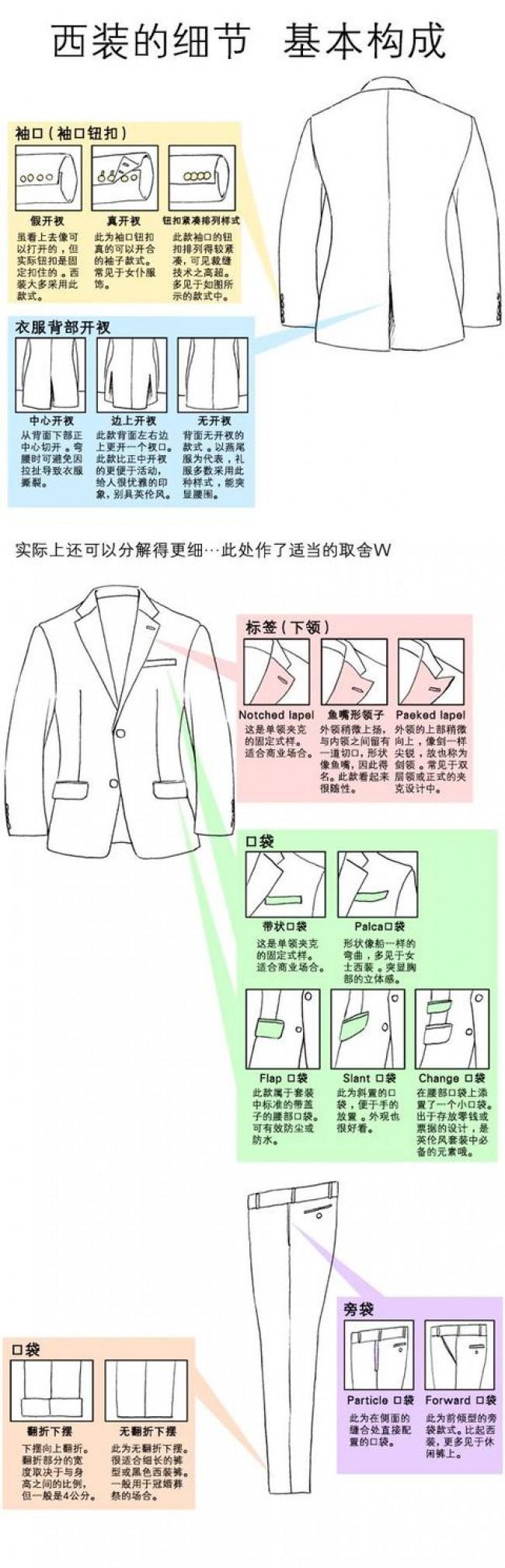 动漫画男生的衣服怎么画 详细讲解很全 男生西装衬衫鞋子的画法_www.youyix.com
